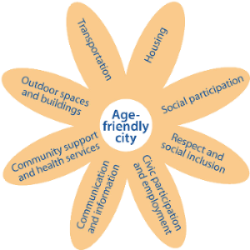 ABOUT US & World Health Organization (WHO) The 8 Domains of an Age-Friendly City